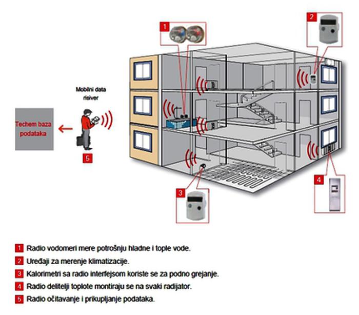 radiosystem-ocitavanje.jpg